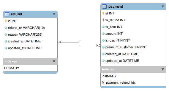 You can do it in SQL - refund schema example